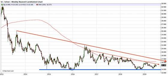 Silver Rallied But Has NOT Broken Out