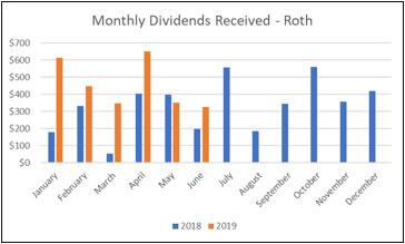 Roth IRA - Monthly Dividends