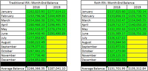 June Account Balances