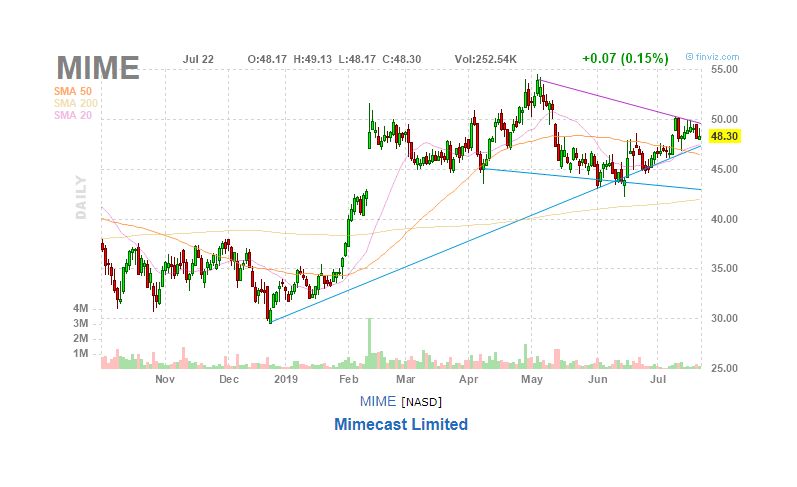 Mimecast Is Likely To Break Out On The Upside
