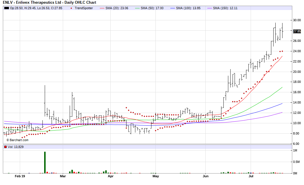 Enlivex Therapeutics - Chart Of The Day