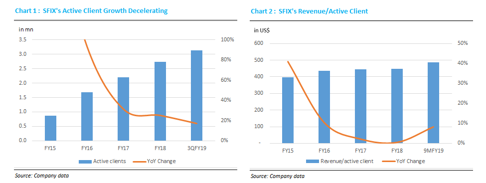Stitch Fix: Growth Deceleration Indicates Personalized Shopping Unlikely To Go Mainstream