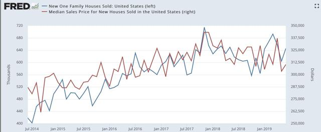 Housing Has Bottomed