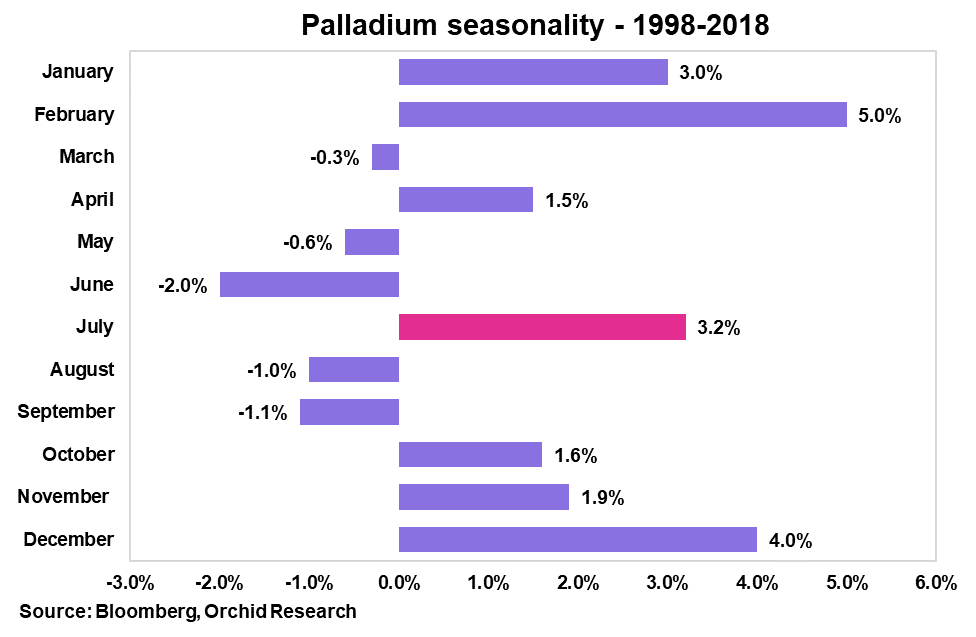 Palladium Weekly: Deficit Likely To Persist Despite Falling