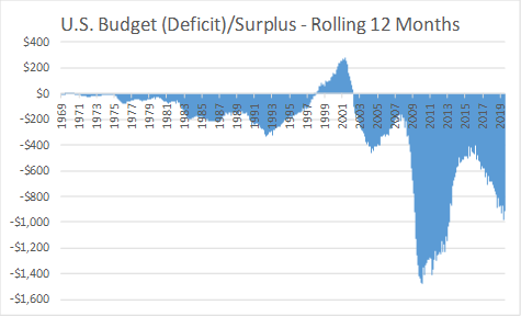 History of U.S. budget deficits