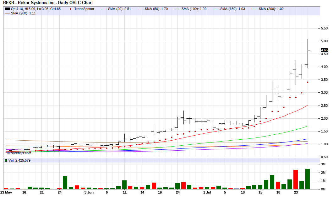 Rekor Systems - Chart Of The Day