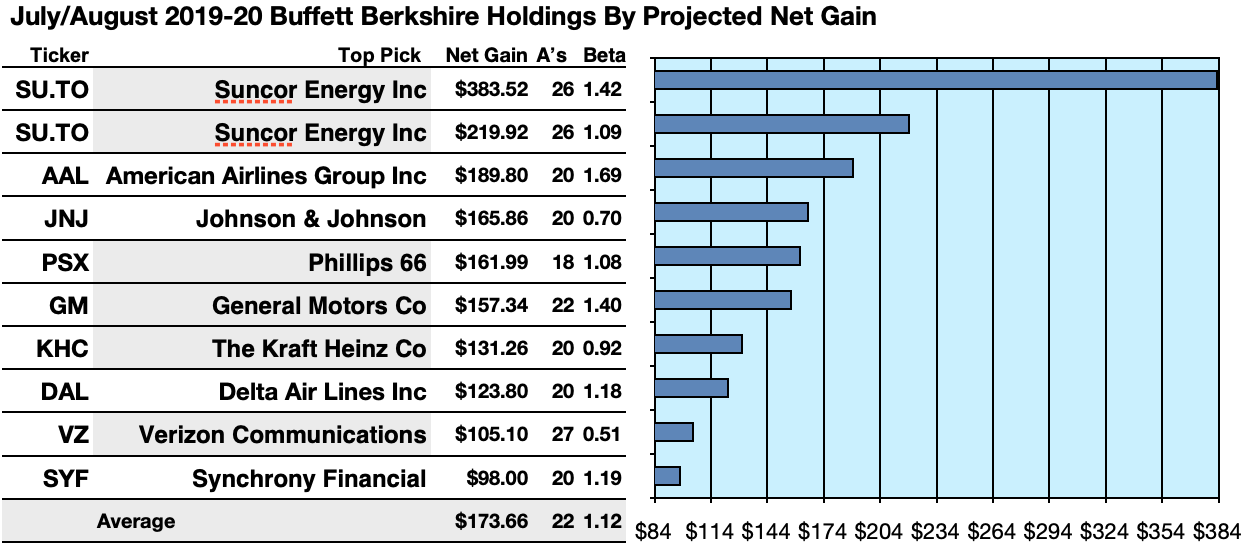 Best Dividend Etf 2020.Warren Buffett S 50 Stocks And His 36 That Pay Dividends