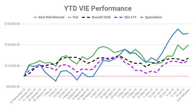 Value Investor's Edge - Marketplace Checkout | Seeking Alpha
