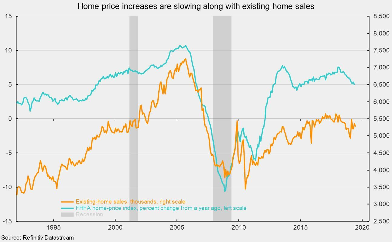 Existing-Home Sales Fall Again In June