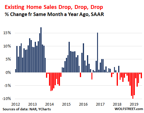 Ultra-Low Mortgage Rates No Relief For Home Sales