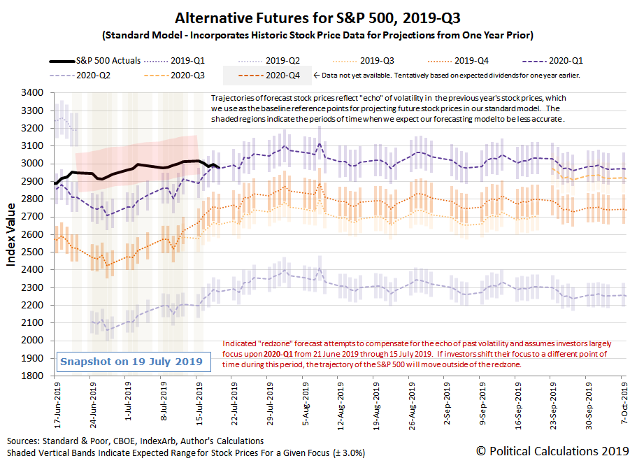 Fed Minions Focus S&P 500 Investors On Q1 2020 | Seeking Alpha