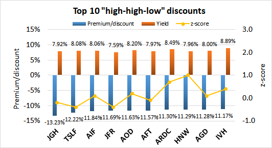 The Chemist's 'High-High-Low' Closed-End Fund Report: July 2019