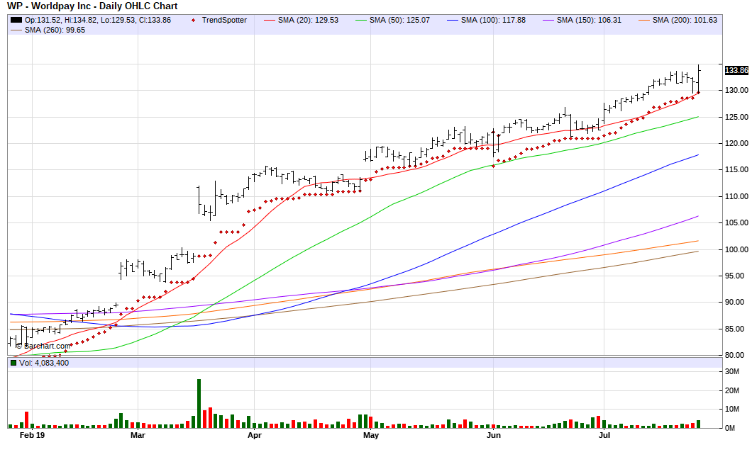 Worldpay - Chart Of The Day