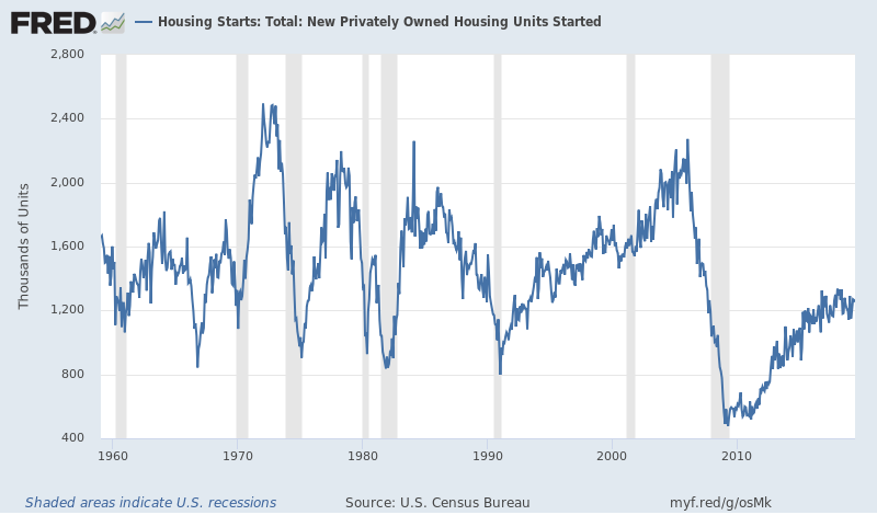 Housing: Part 355 - Homes And Population Growth