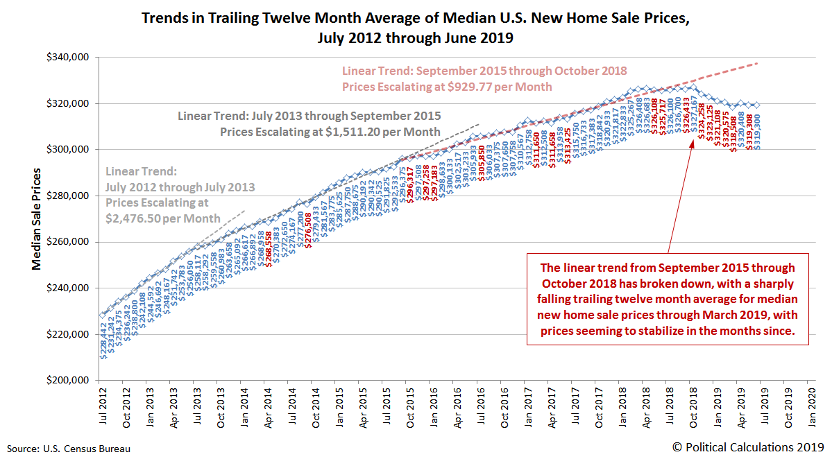 Stabilizing Median U.S. New Home Sale Prices