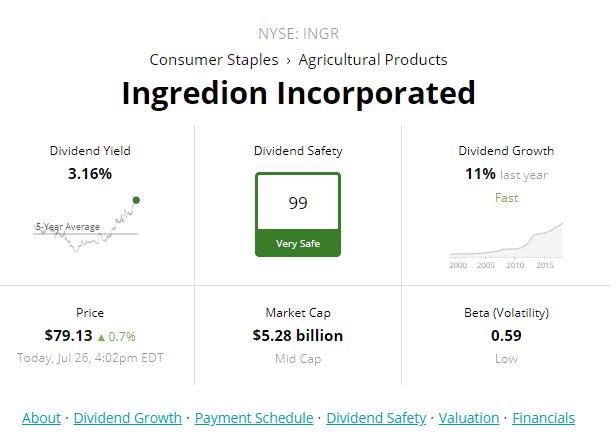 INGR Institutional Ownership