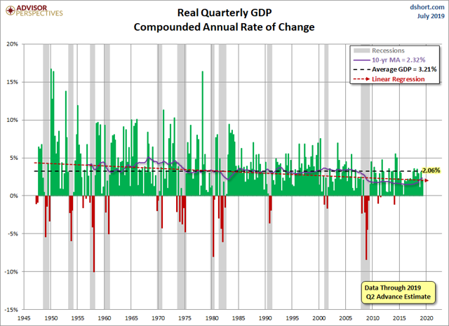 Q2 GDP Advance Estimate: Real GDP At 2.1%, Better Than Expected