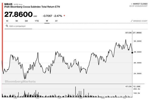 Source:  NIB:USNYSE Arca iPath Bloomberg Cocoa Subindex Total Return ETN