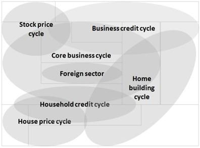 U.S. Recession Watch: The 6-Cycle Forecast