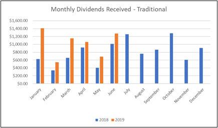 Traditional IRA - Dividend Graph