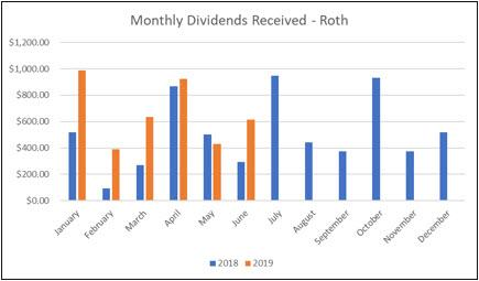 Roth IRA - June Dividends