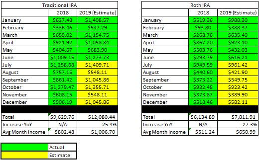 IRA - Retirement Dividend projections