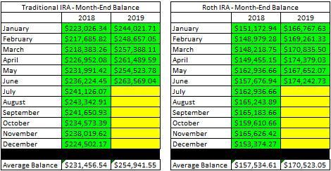 IRA month end balances