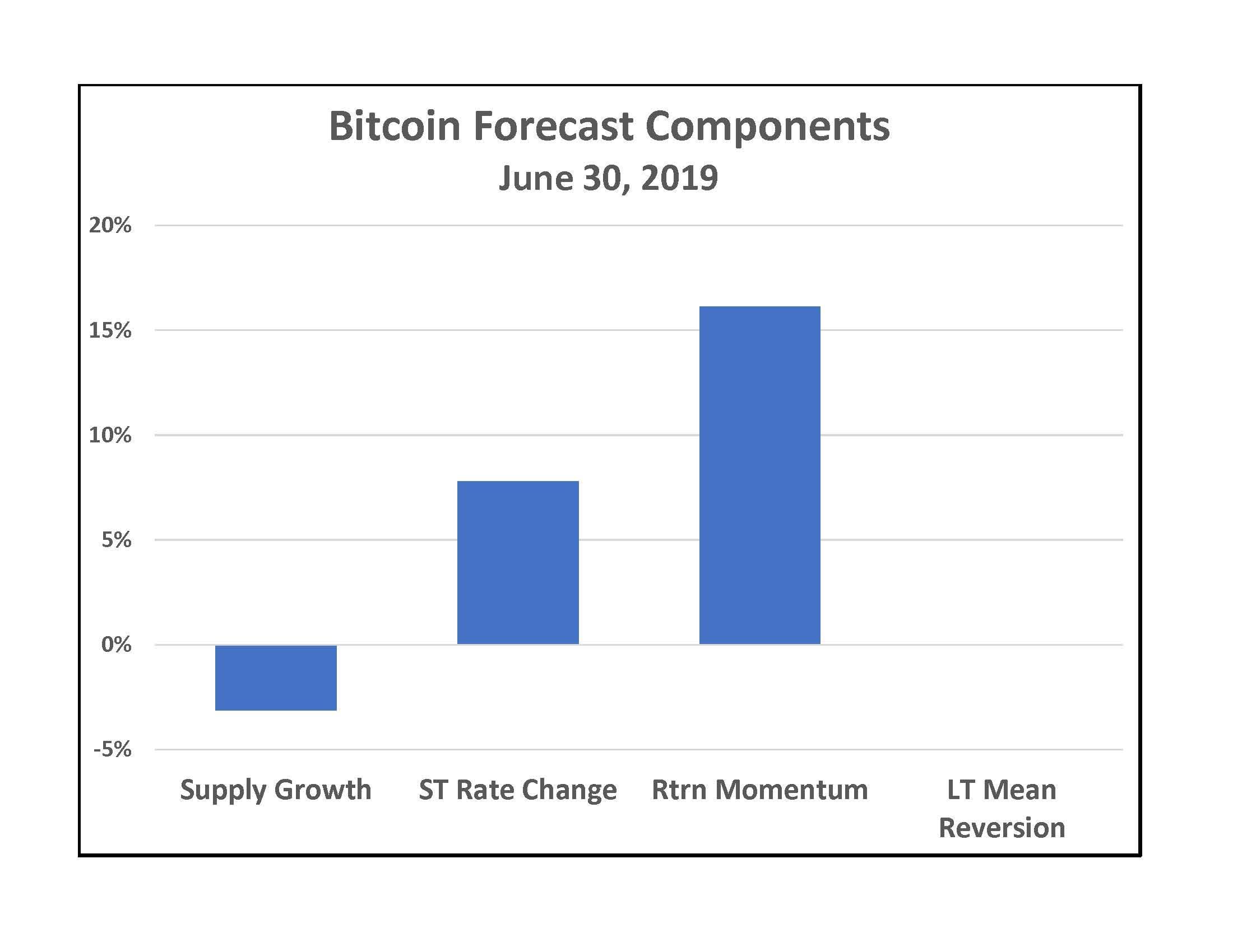 return on bitcoin