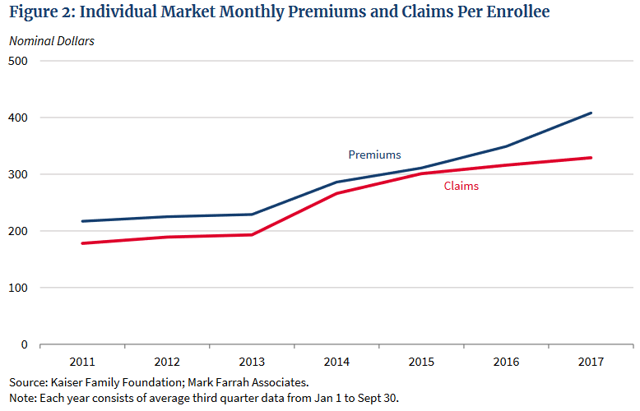 Whitehouse Premiums Over Costs