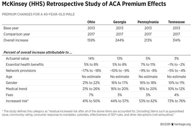 McKinsey Study ACA Premium Effects