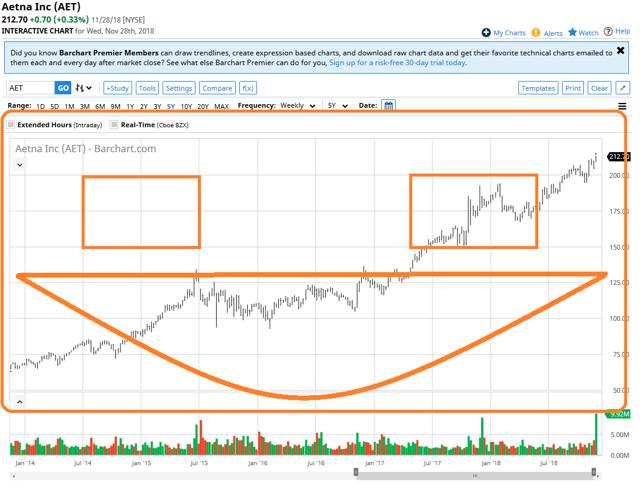 Aetna Stock Chart