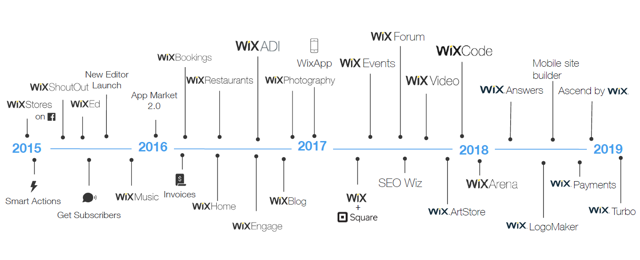 WIX's expansion