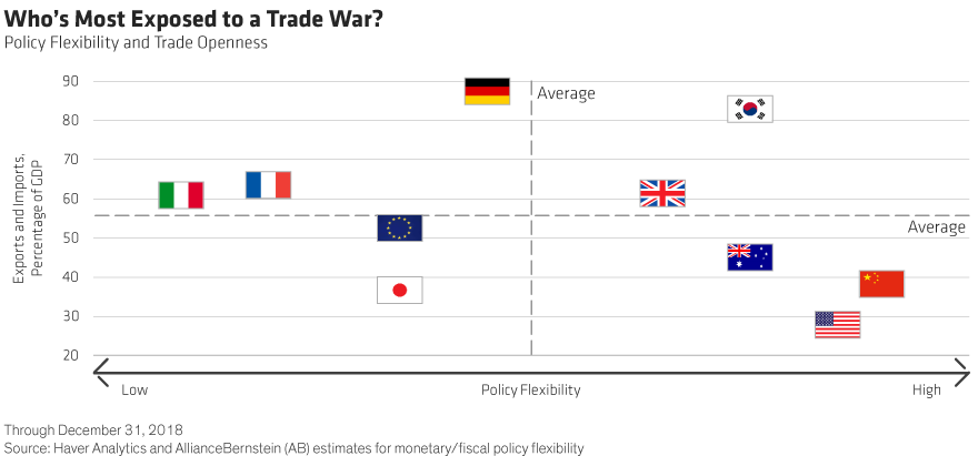 Will Easy Monetary Policy Keep The Global Economy Afloat?
