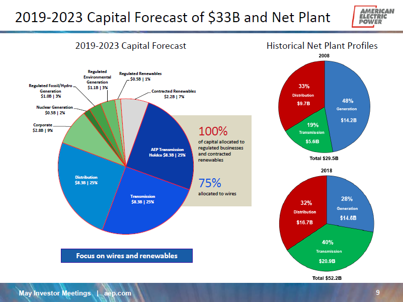 American Electric Power Has A Nice Dividend Growth Runway (NASDAQ:AEP)    Seeking Alpha   Aep Wiring Diagram      Seeking Alpha