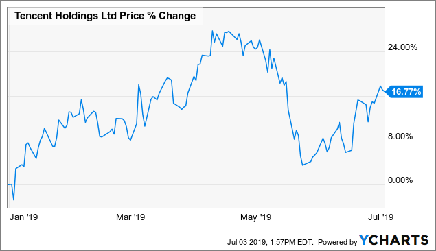 Tencent Is A Tech Fund, Not Just A Tech Stock