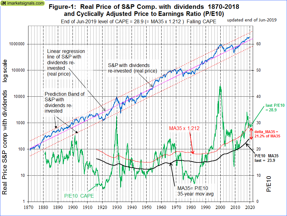 Estimating 10-Year Forward Returns For Stocks With The Shiller CAPE Ratio And The Long-Term Trend