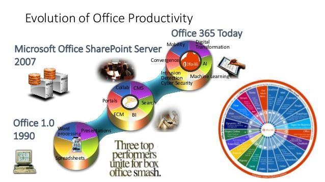 Image result for Microsoft Office evolution