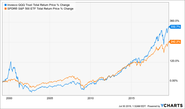 QQQ vs SPY Total Return