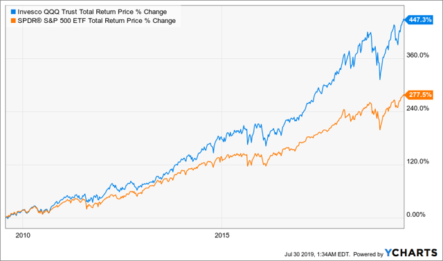QQQ vs SPY Total Return 10 years