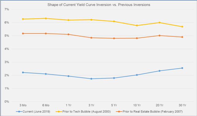 Shape Of Current Yield Curve Inversion vs. Previous Inversions
