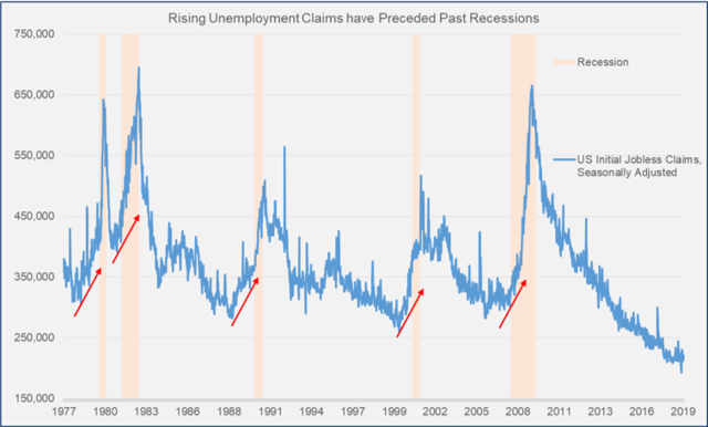 Rising Unemployment Claims Have Preceded Past Recessions