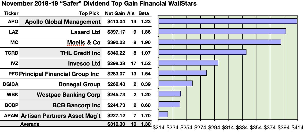 best us banks 2020 50 U.S. Banks   Regional Dividend Dogs Flash Top Yields And Best