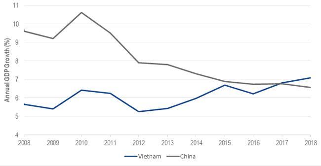 Vietnam: A Frontier Market On The Cusp?
