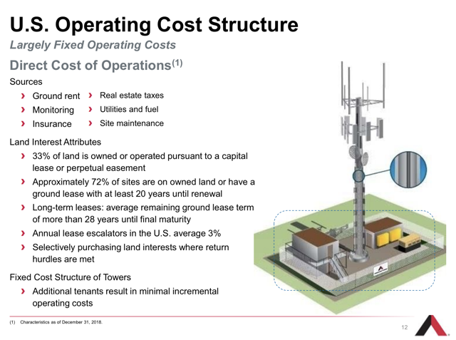 cell tower REIT operating costs