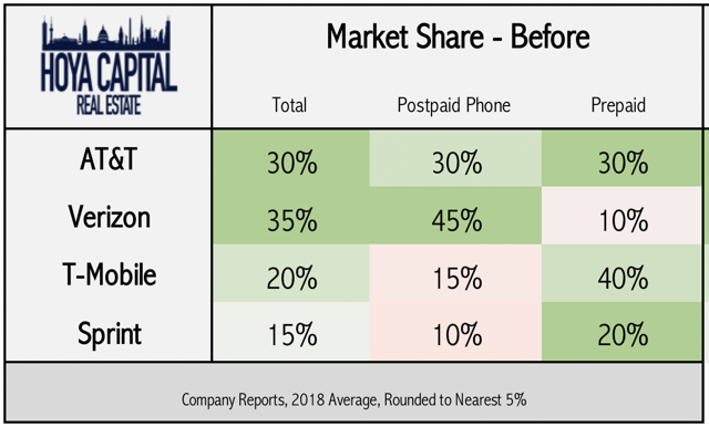 market share cell carriers