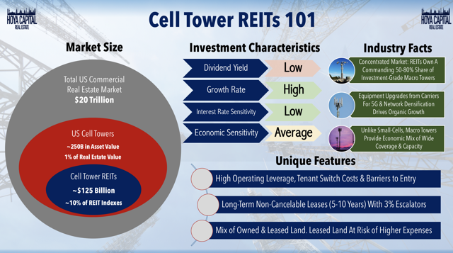 cell tower REIT 101