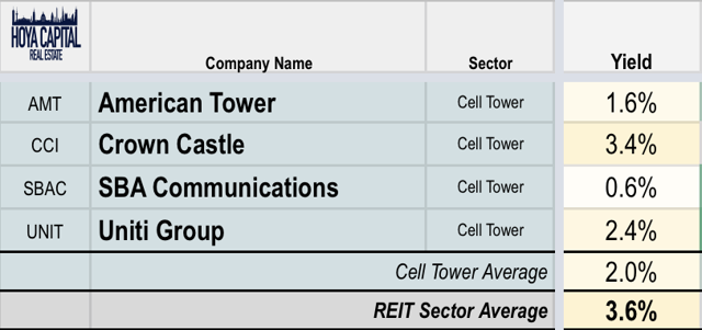 cell tower REIT dividends