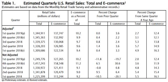 Census Retail Sales