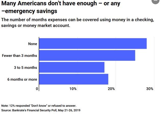 Americans Have No Savings