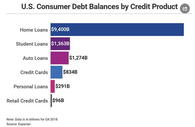 US Consumer Debt Balances